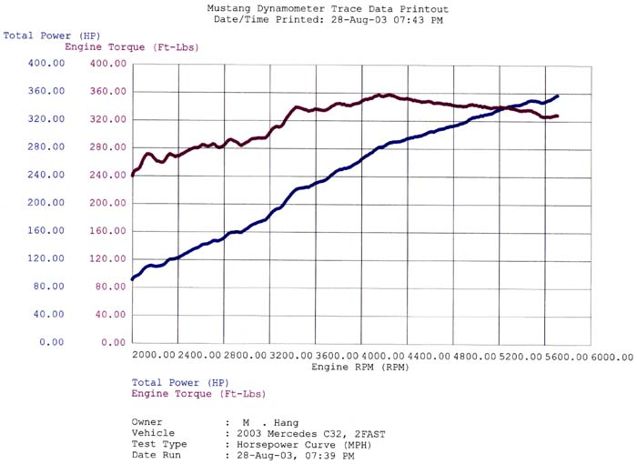 Mercedes-Benz C32 AMG Dyno Graph Results