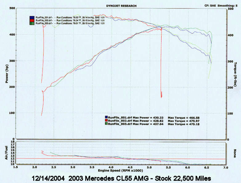 2003 Mercedes-Benz CL55 AMG  Dyno Results Graph