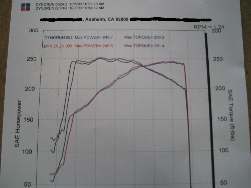2002 Mercedes-Benz CLK430  Dyno Results Graph