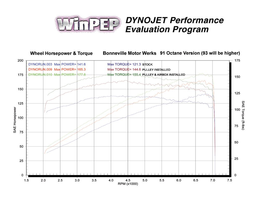 2006 Mini Cooper S TMS Stage 1 Dyno Results Graph