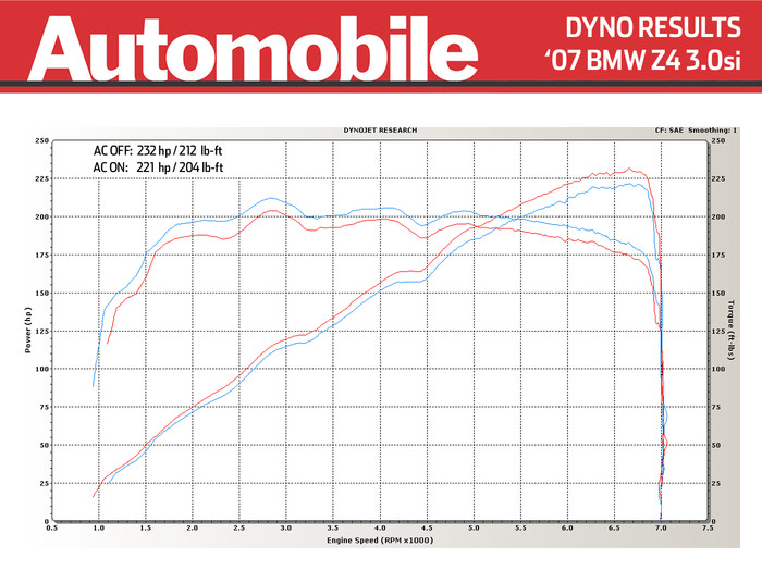 Stock 2007 Bmw Z4 3 0si Dyno Sheet Details Dragtimes Com