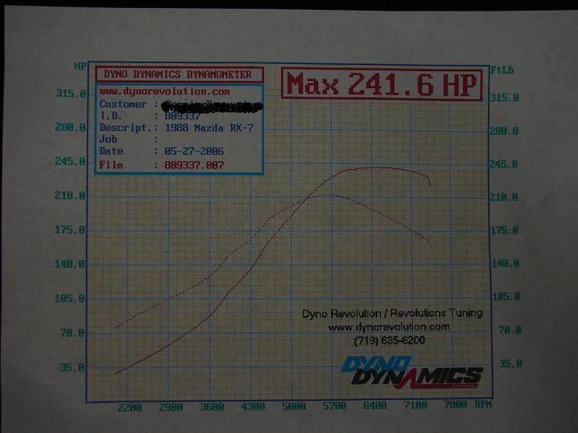 1988  Mazda RX-7 turbo II Dyno Graph
