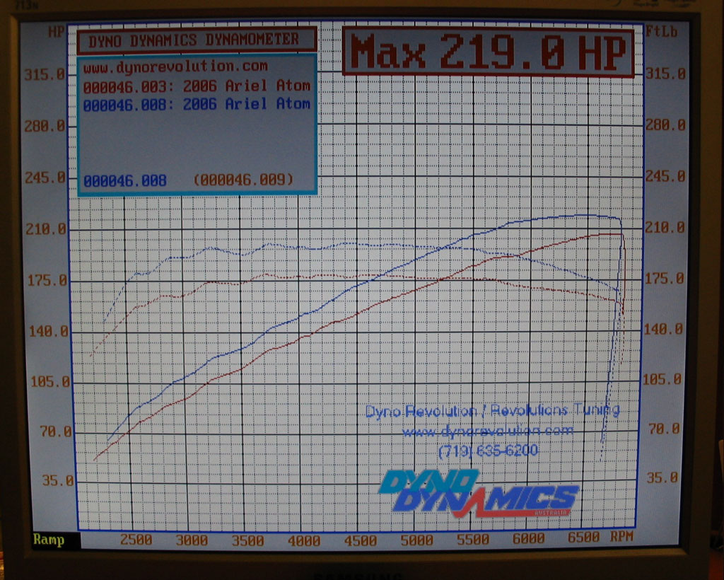 Ariel Atom Dyno Graph Results