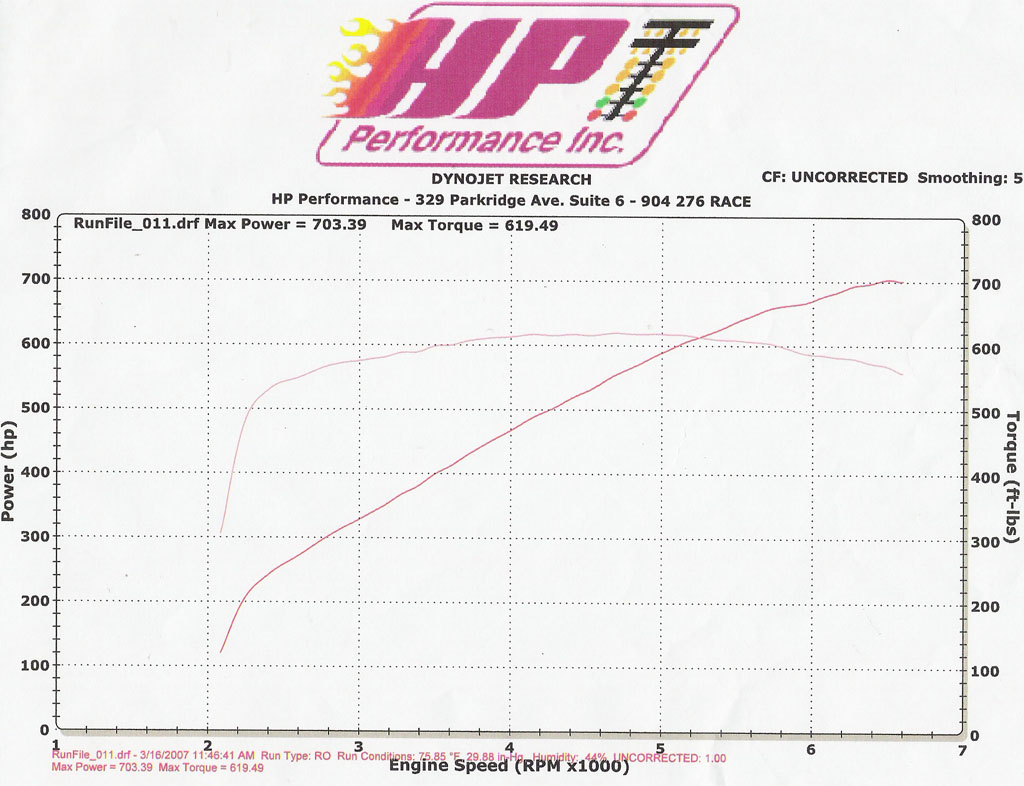 2007 Ford Mustang Shelby-GT500 Headers & Exhaust Dyno Results Graph
