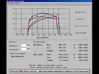 Audi RS-6 Dyno Graph Results