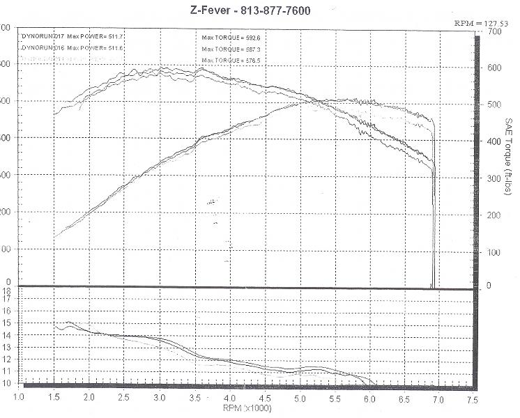 Mercedes-Benz CLS55 AMG Dyno Graph Results