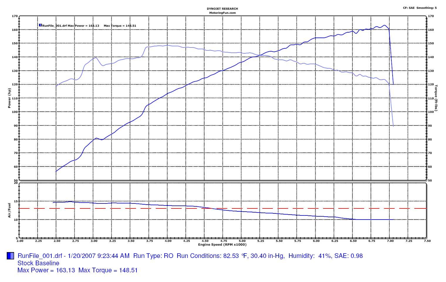 Mini Cooper Dyno Graph Results