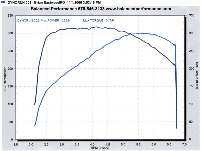 2006 Mercedes-Benz SLK55 AMG  Dyno Results Graph