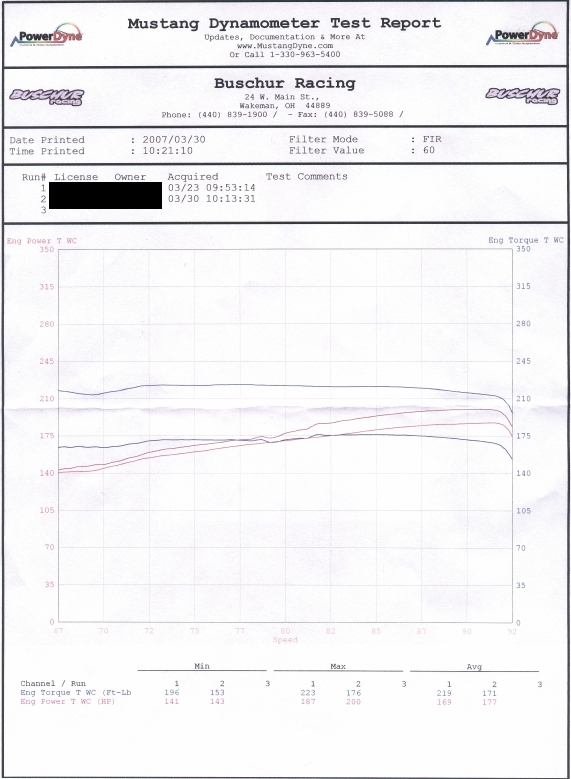 2006 Acura RL Exhaust & Intake Dyno Results Graph
