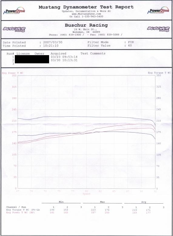 Acura RL Dyno Graph Results