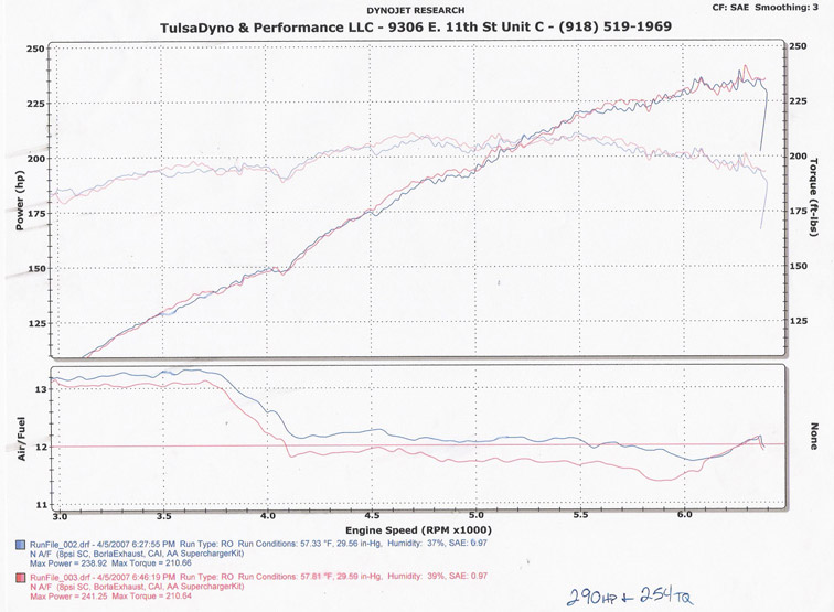 2001 BMW 325Ci AA C30 Supercharger Dyno Results Graph
