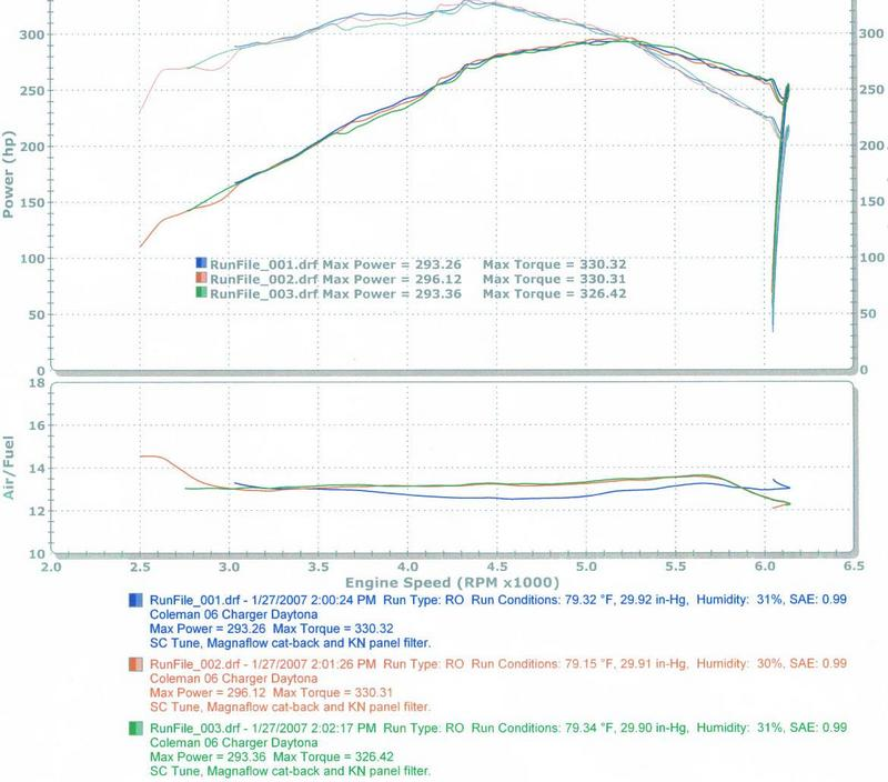 2006  Dodge Charger Daytona R/T Exhaust & Tune Dyno Graph