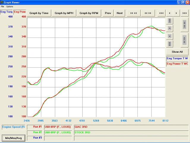 Porsche GT3 Dyno Graph Results