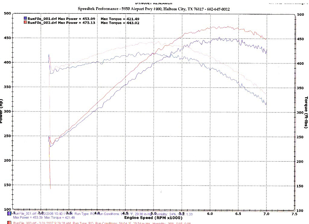 2006 Chevrolet Corvette Z06 Dyno Results Graph
