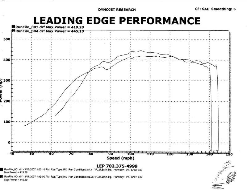 1991  Acura NSX Turbo Factor X FX500 Dyno Graph