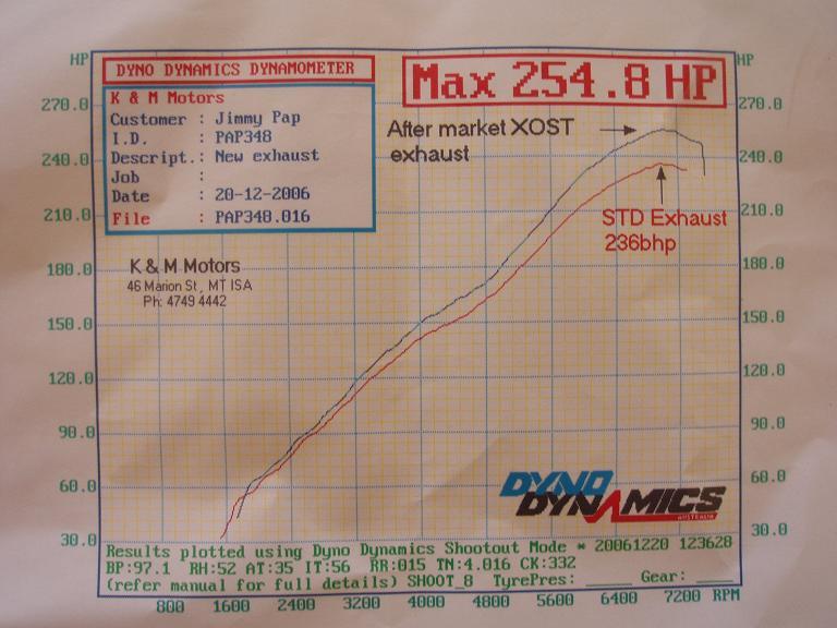 Ferrari 348 Dyno Graph Results