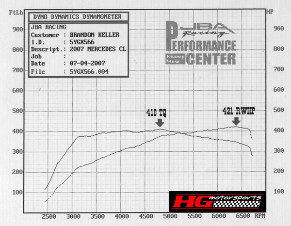 2007 Mercedes-Benz CLS63 AMG  Dyno Results Graph