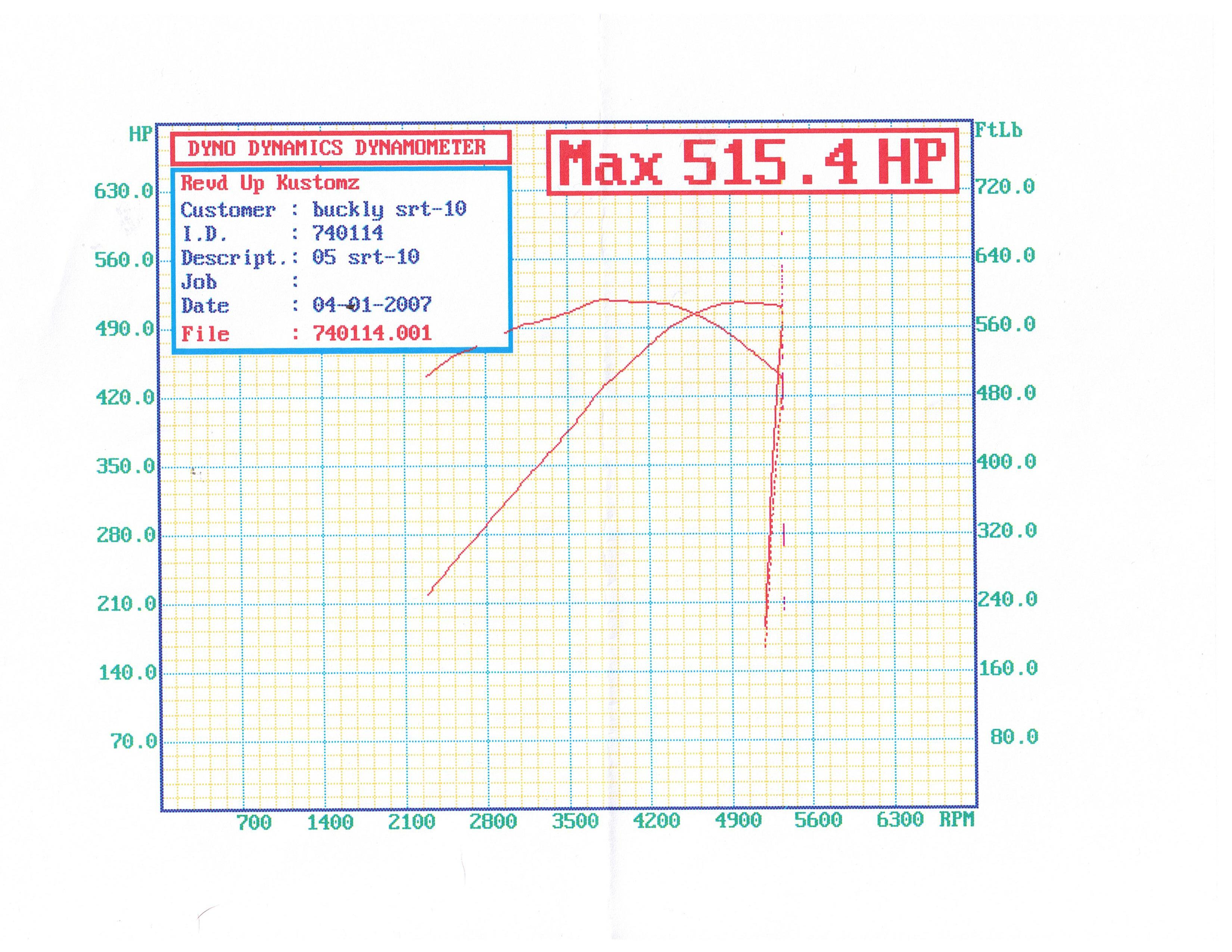 Dodge RAM SRT10 Dyno Graph Results