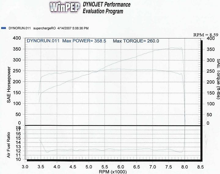 Acura NSX Dyno Graph Results