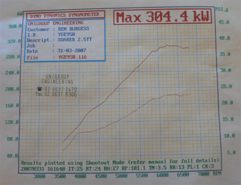 1991 Lexus Soarer GT-TL Turbo Dyno Results Graph