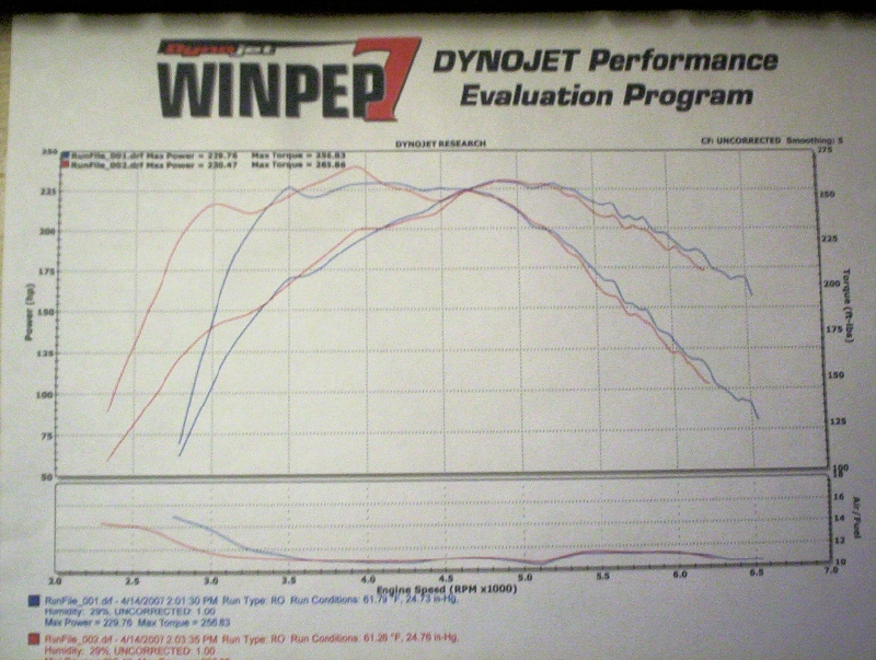 BMW 528e Dyno Graph Results