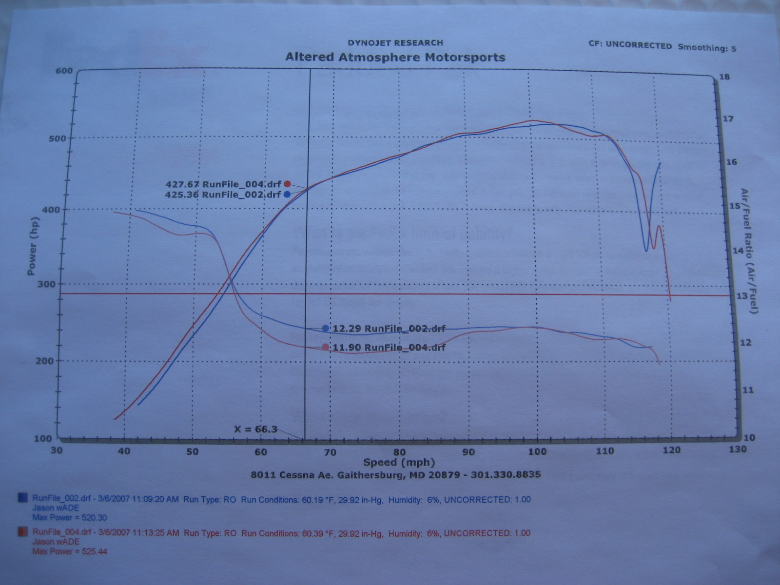 Mercedes-Benz CL600 Dyno Graph Results