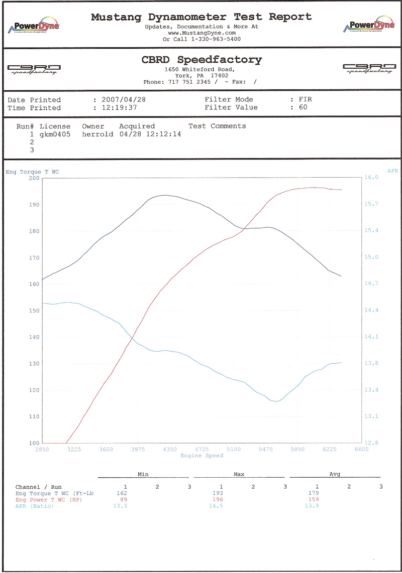 1995 BMW M3 LTW Lightweight Dyno Results Graph