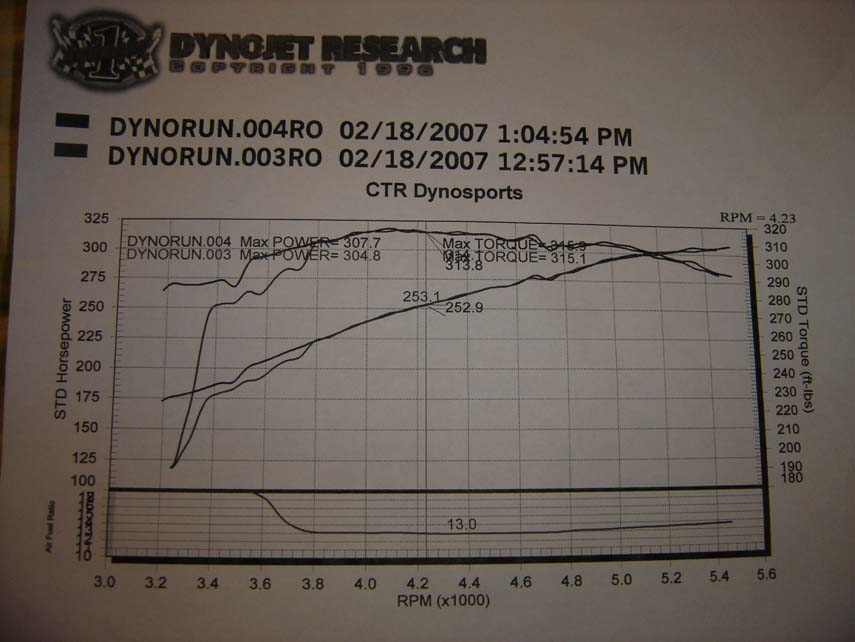 2004 Dodge Ram 1500 SLT QuadCab Dyno Results Graph