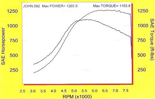 2006 Chevrolet Corvette C6 Z06 Twin Turbo Dyno Results Graph