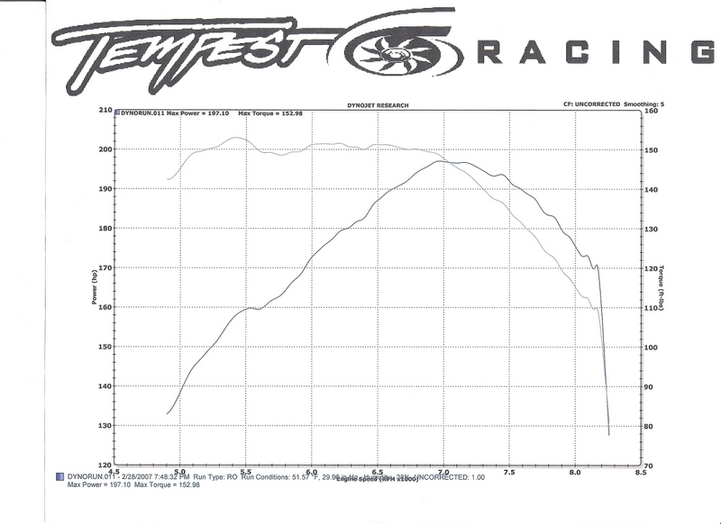 Honda Prelude Dyno Graph Results