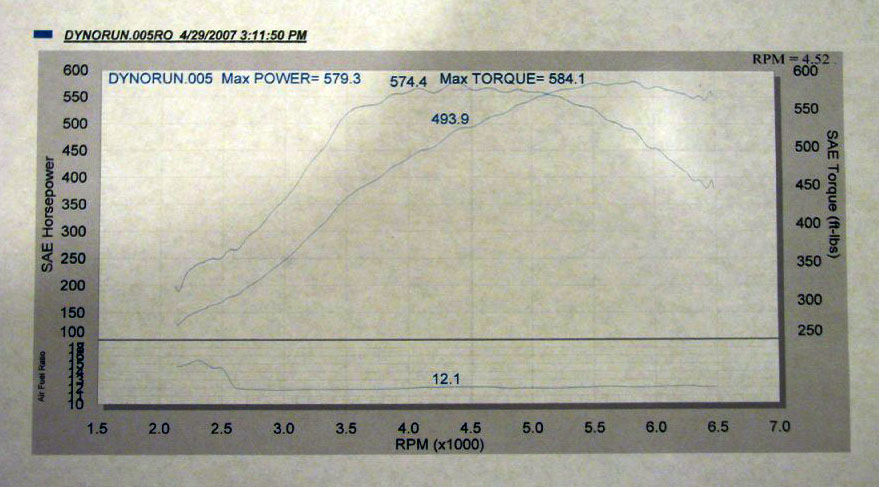 2006  Pontiac GTO APS Twin Turbo Dyno Graph