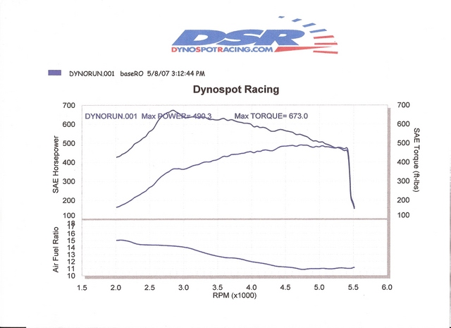 2006 Mercedes-Benz SL65 AMG  Dyno Results Graph