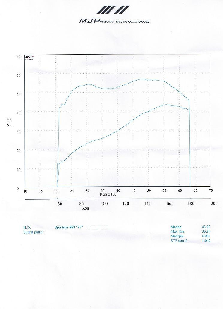 Harley-Davidson Sportster Dyno Graph Results