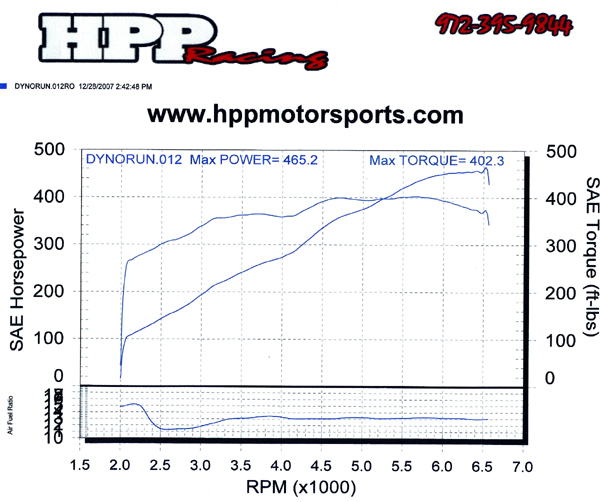 Pontiac GTO Dyno Graph Results