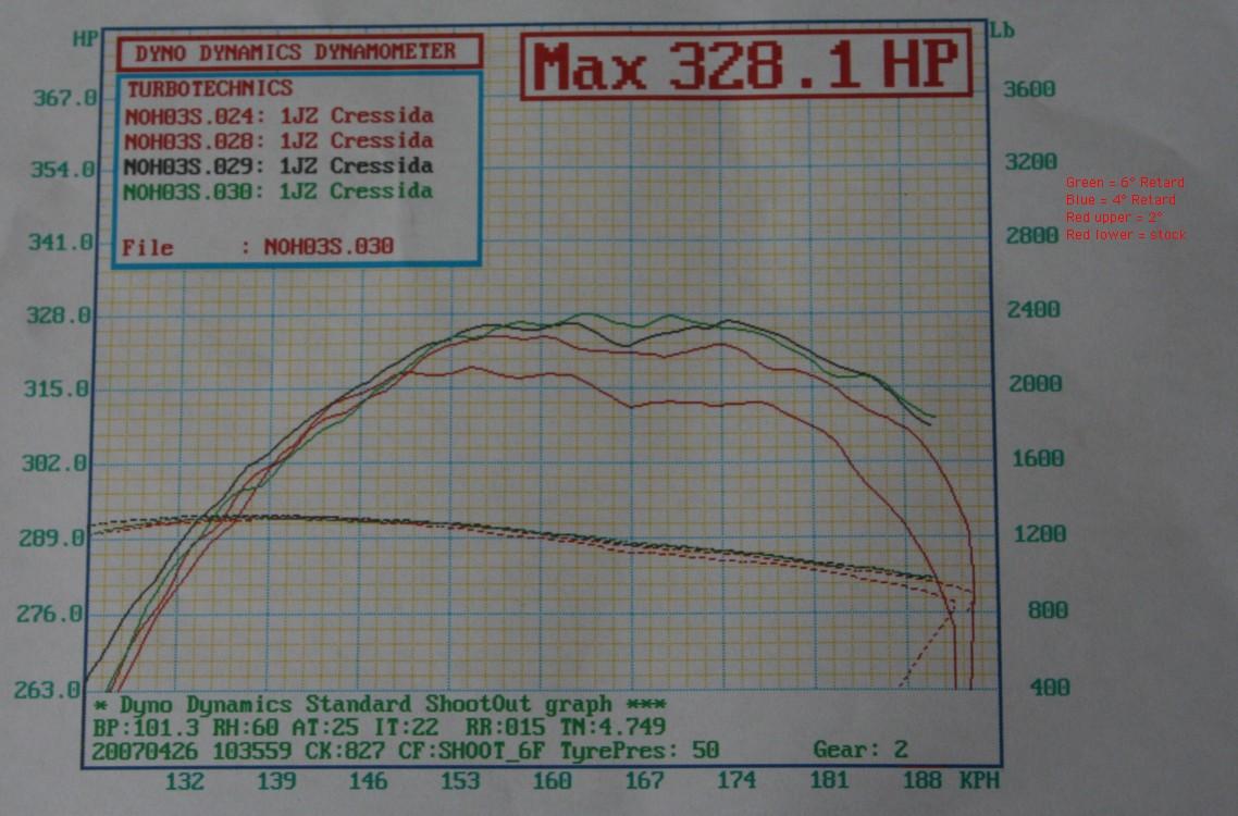Toyota Cressida Dyno Graph Results