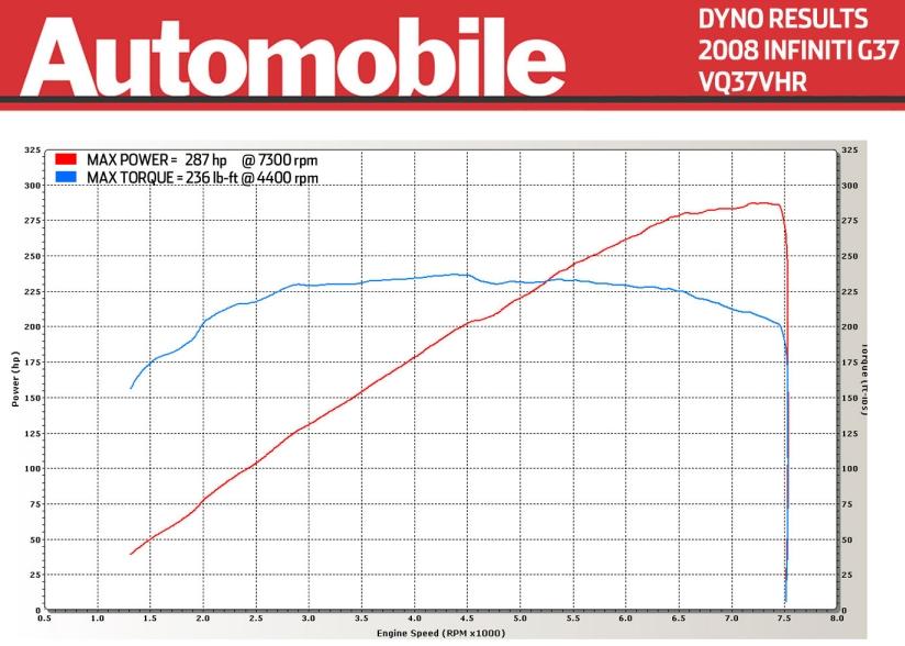 Stock 2008 Infiniti G37 Sport 6MT Dyno Sheet Details
