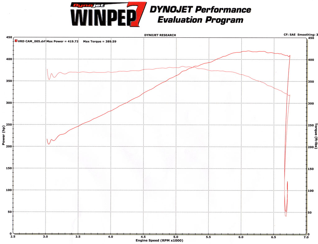 2006 Cadillac CTS-V CTS-V with Headers & Cam Dyno Results Graph