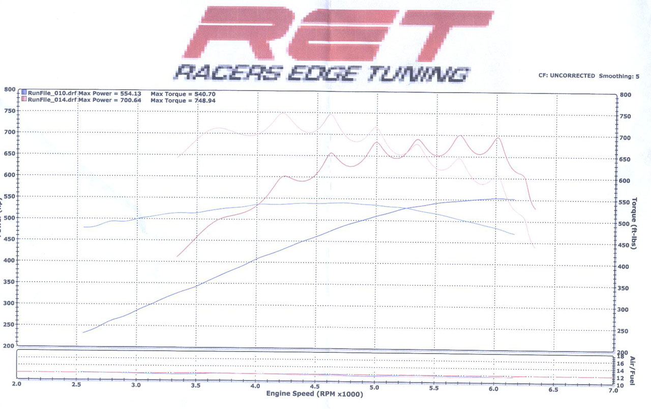 2007 Ford Mustang Shelby-GT500 Coupe Dyno Results Graph