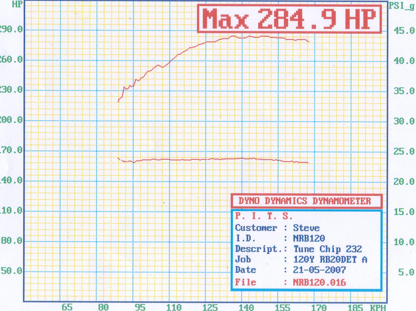 Datsun 120 Dyno Graph Results