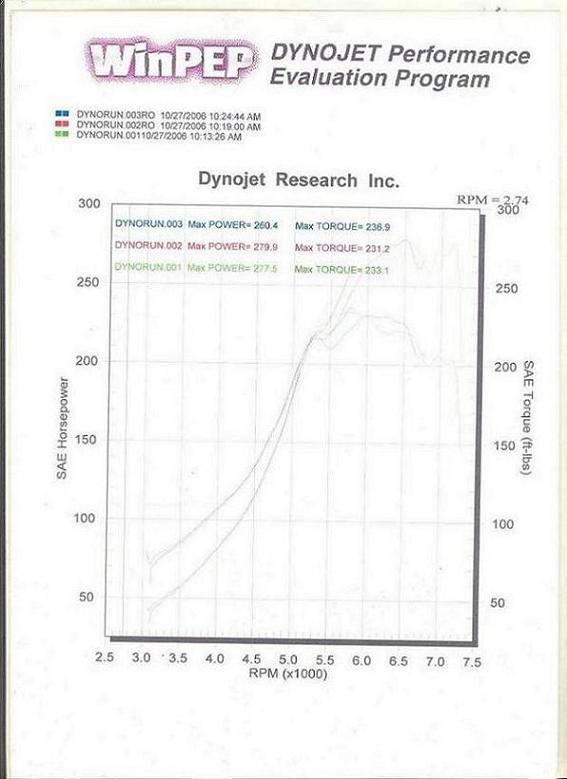 1993  Mazda Miata MX5 Turbo Dyno Graph