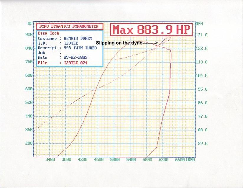 Porsche 911 Turbo Dyno Graph Results