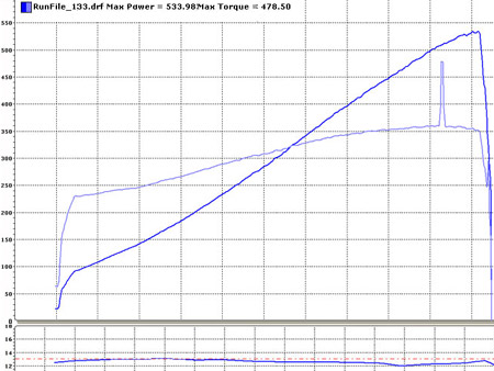 BMW M Roadster Dyno Graph Results