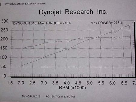BMW 323ci Dyno Graph Results