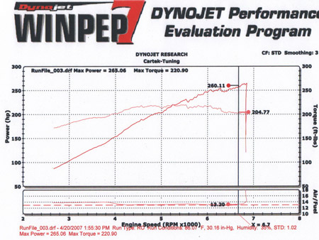 BMW 325i Dyno Graph Results