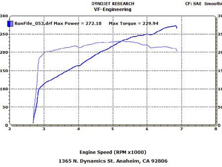 BMW 328Ci Dyno Graph Results