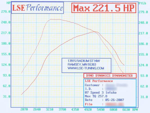 2007 Mazda 3 Mazdaspeed3 GT Dyno Results Graph