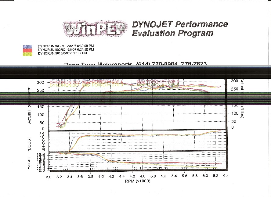 1998 Chevrolet Lumina LTZ Supercharger Dyno Results Graph