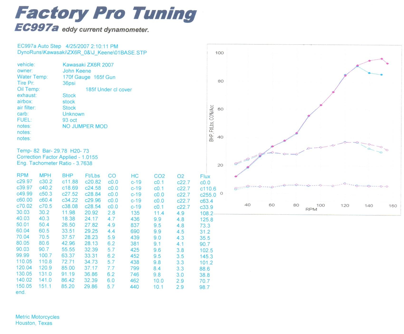 Kawasaki Ninja Dyno Graph Results