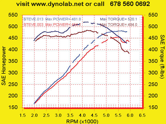 Dodge Viper Dyno Graph Results