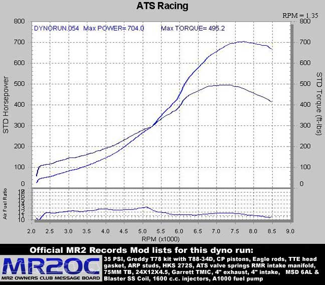 1992 Toyota MR2 SW20 T88 Turbo Dyno Results Graph